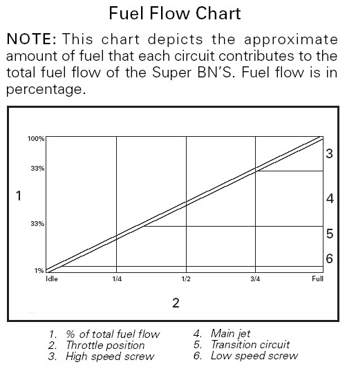 Mikuni carb manual sea doo array fuelflowchart jpg rh seadoosource com fandeluxe Images